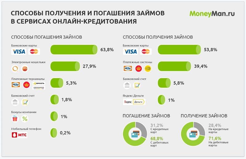 Способы получения кредитов
